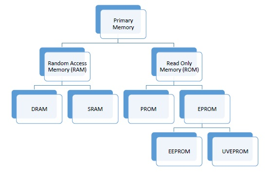 primary memory classification